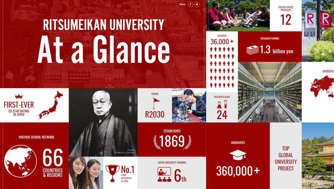 Ritsumeikan University at a glance infographic