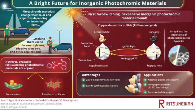 Transformed by Light:Fast Photochromism Discovered in an Inexpensive Inorganic Material